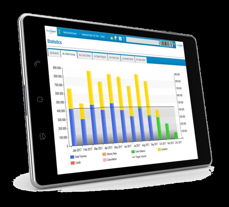 Transfact CRM Statistics